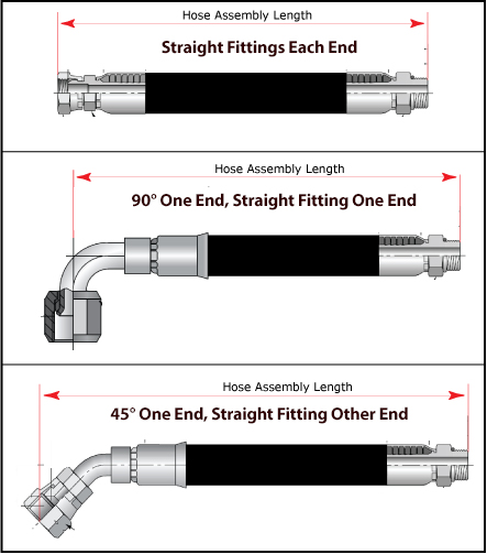 Hose Assembly Length Information